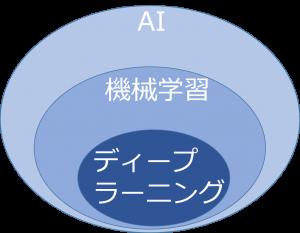 AIの図_機械学習_ディープラーニング